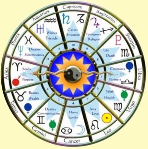 Praktische Astrologie, lees je geboortehoroscoop (vervolg)