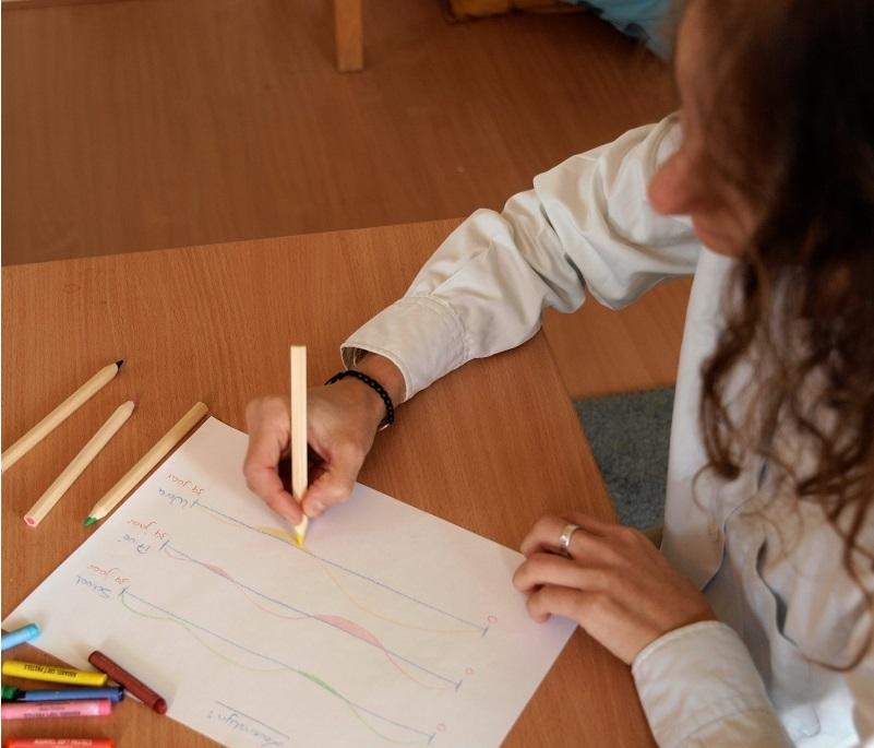 Creatieve loopbaanplanning