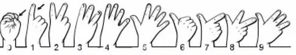 gebarentaal cijfers
